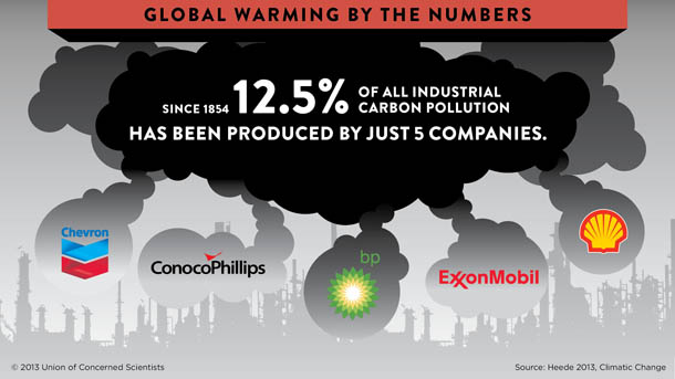 Profits May Finally Instigate Climate Action