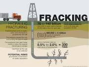 Fracking 101: Why the Sierra Club Opposes Fracking, Period