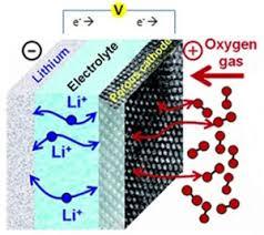 Breakthrough In Science of Lithium Batteries