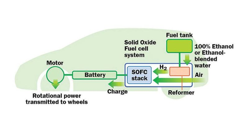 Nissan Develops e-bio Fuel Cells for 2020